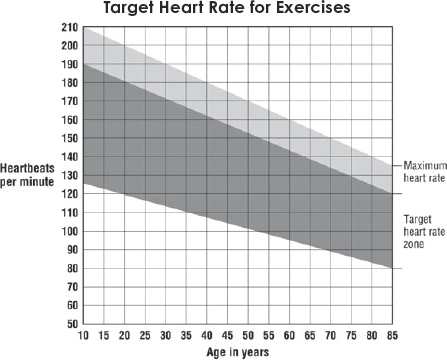 Move It Or Lose It Part 3 Enter The Healthy Heart Rate Zone