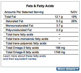 The fatty acid lineup for a slice o' pepperoni
