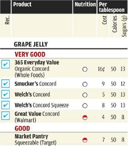 Ratings of Grape Jellie