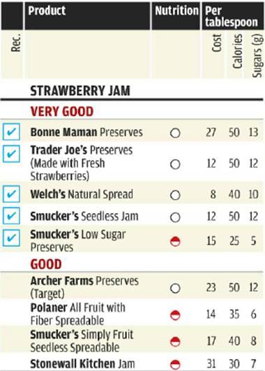 Ratings of Strawberry Jam