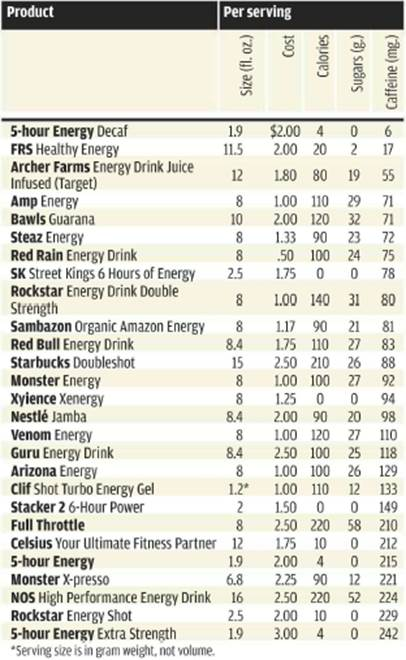 Ratings in order of caffeine content, lowest to highest. Ties are in alphabetical order.
