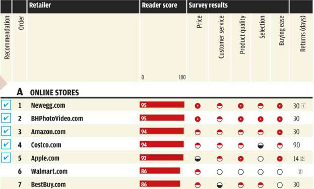 Ratings Electronics stores- .A. Online Stores