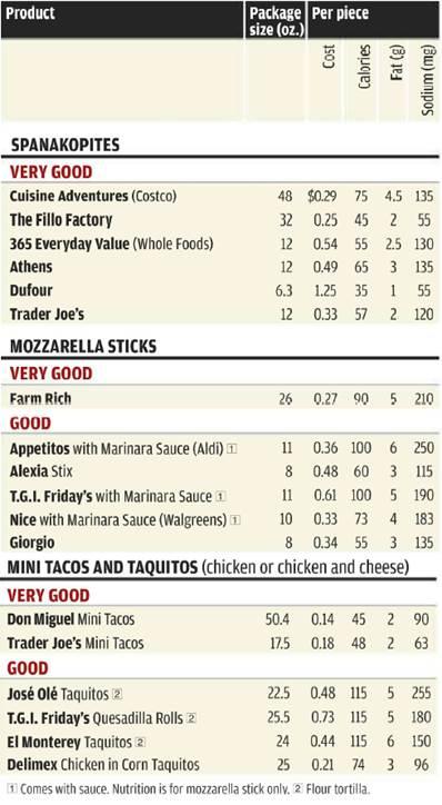 Ratings in order of taste