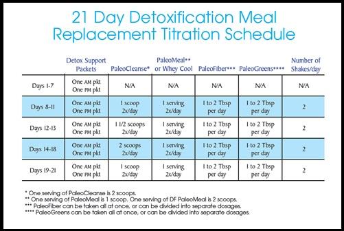Description: Schedule for detoxication