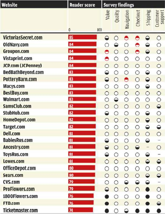 Ratings Online retailers in order of reader score.
