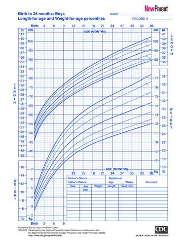 Description: A kind of growth chart