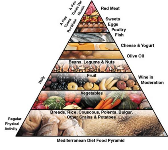 Description: Mediterranean Diet Food Pyramid