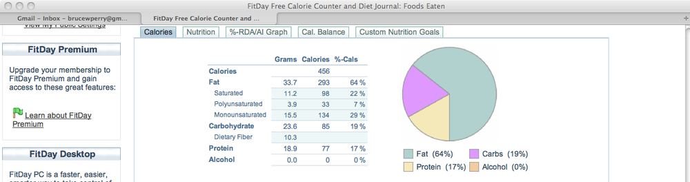 The macronutrient ratio for a small meal, displayed on FitDay